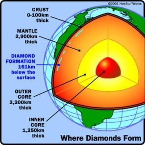 diamond-earthlayers